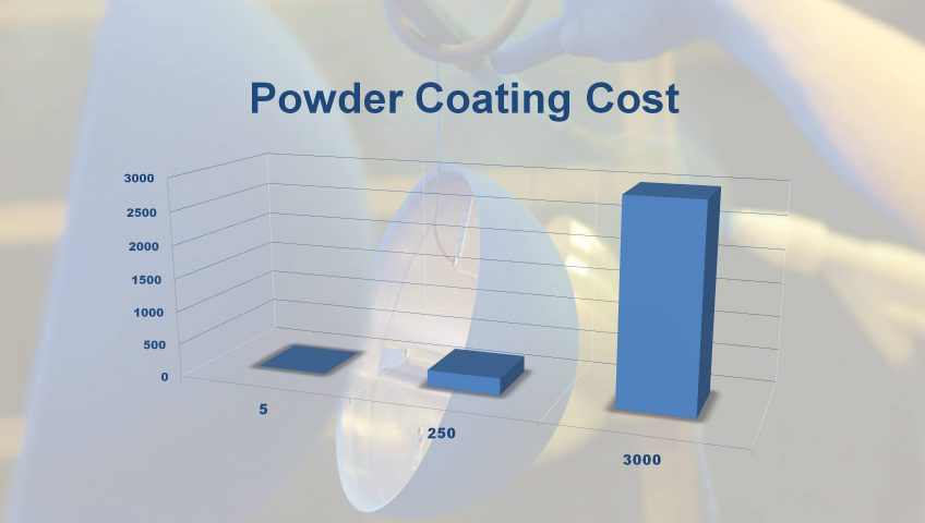 How Much Does Powder Coating Cost